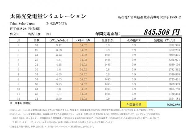 お手頃価格、土地代10万円!