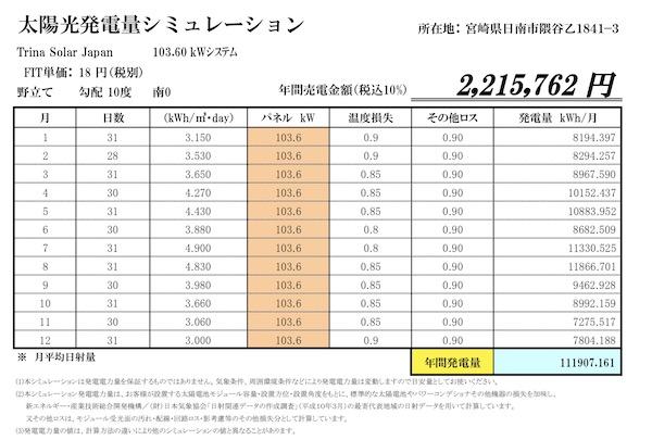 日射量抜群の宮崎、FIT18円、 連系即可!