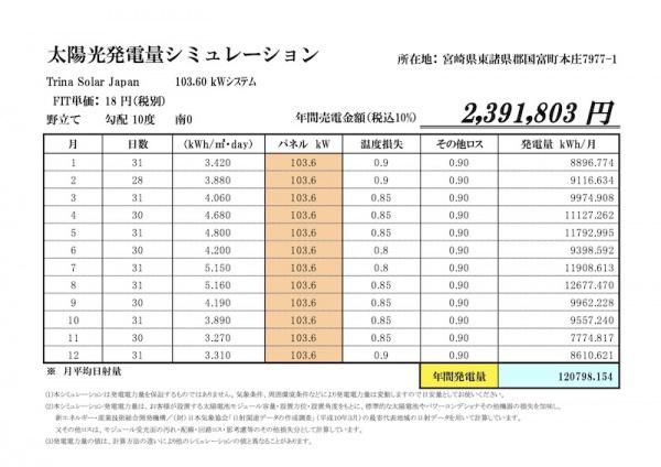 宮崎県人気エリアの案件です