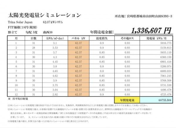 連系即可能! 土地代10万円!!