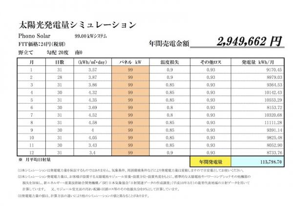 24円案件!! 日射量抜群の宮崎県です!