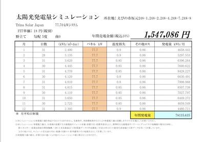 FIT18円、完成間近、夏までに連系可!