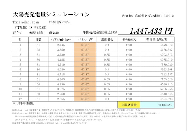 日射量抜群の宮崎、FIT18円です!