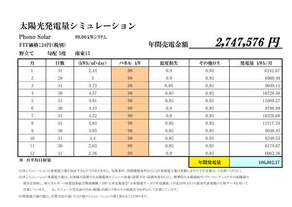 人気の兵庫県南部!24円の案件です!